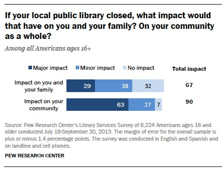 char - if your local public library closed what impact would that have on you and your family?