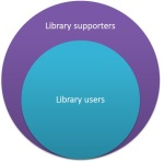 library users vs supporters