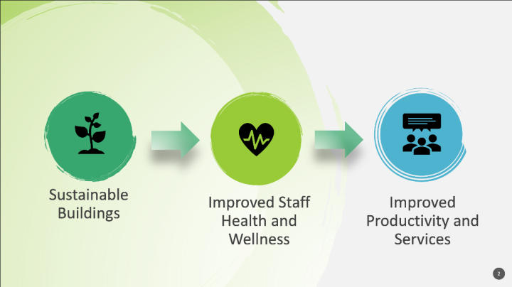 "Chart showing ""Sustainable buildings"" equal ""improved staff health and wellness"" equals ""improved productivity and services"""
